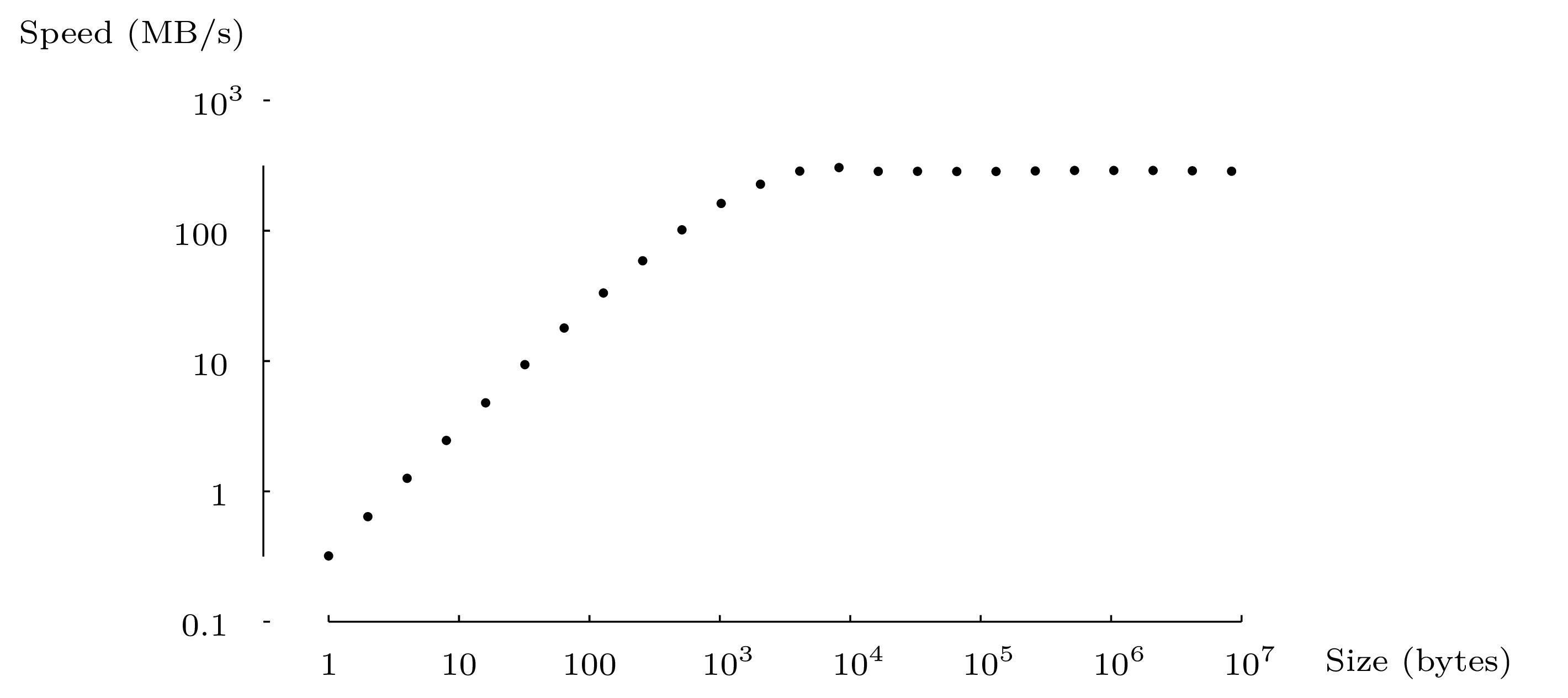 I/O buffer vs I/O throughput