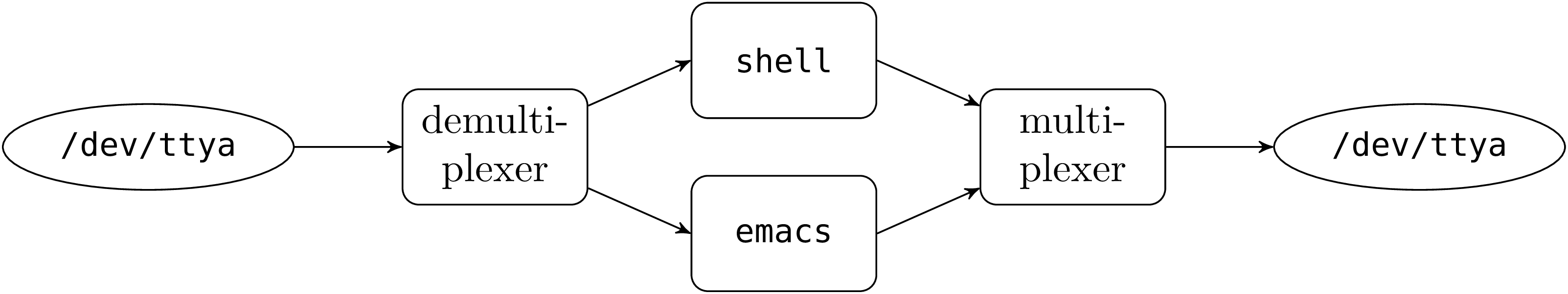 Unix system programming in OCaml