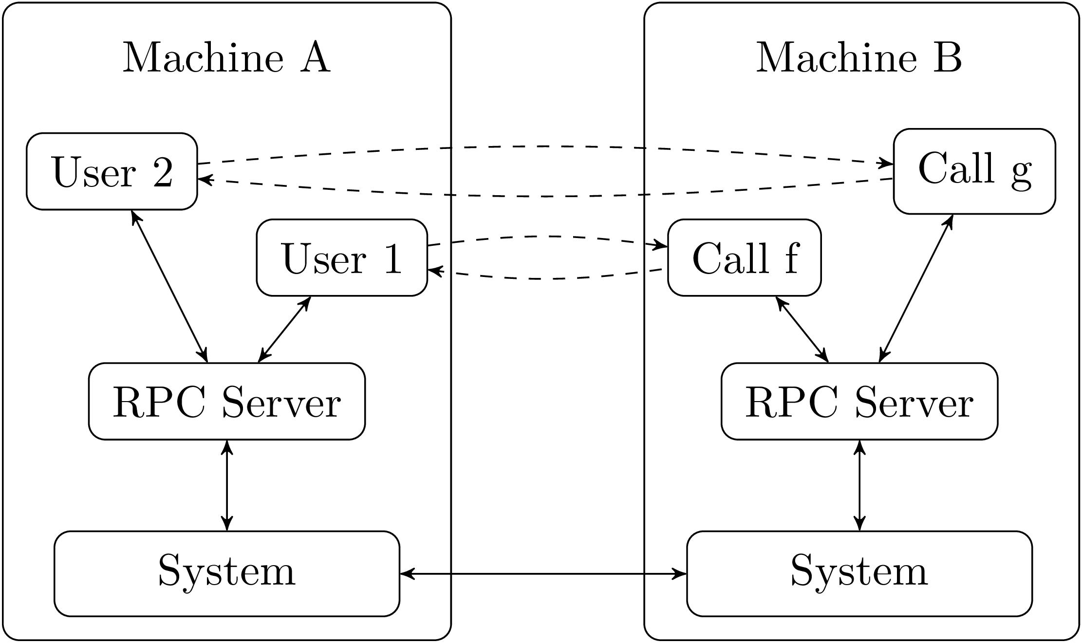 Unix System Programming In Ocaml