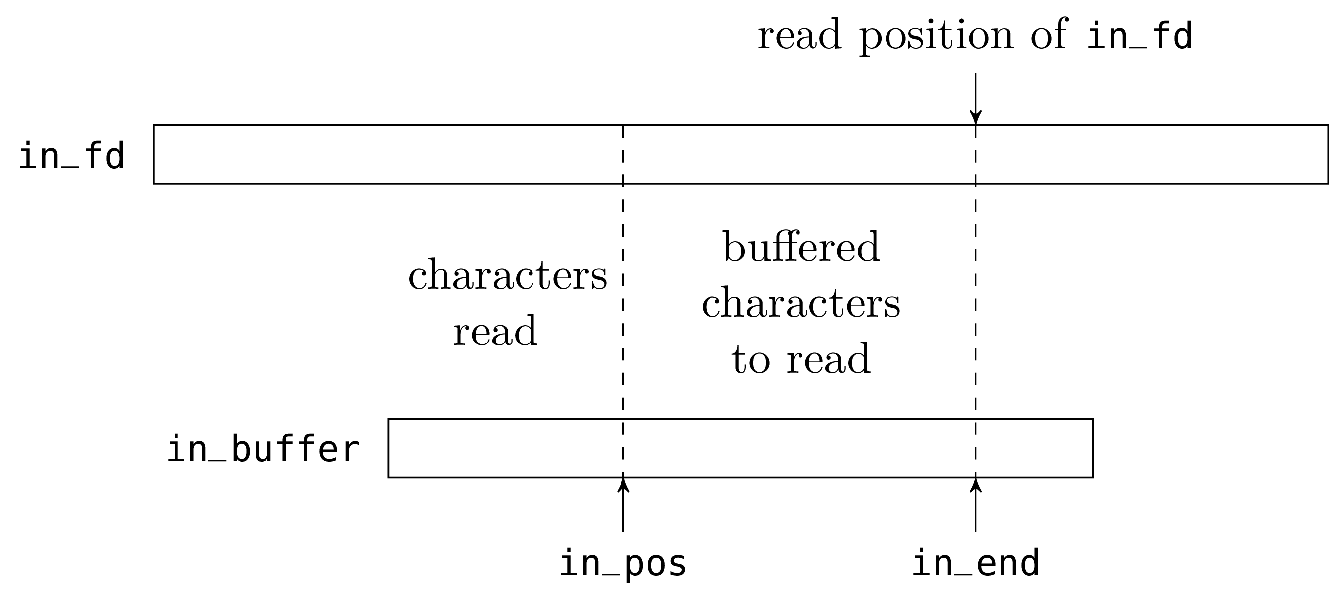 Unix system programming in ocaml the fields inpos and inend will be modified in place during read operations we therefore declare them as mutable buycottarizona Image collections