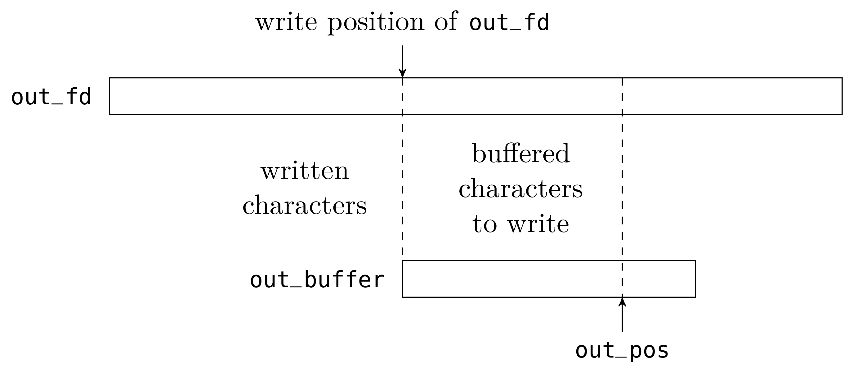 Unix system programming in ocaml type outchannel outbuffer string outfd filedescr mutable outpos int let openout filename outbuffer stringeate 8192 buycottarizona Image collections